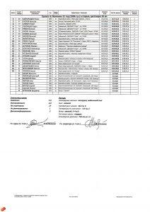 Чемпионат и Первенство Пермского края по лыжным гонка