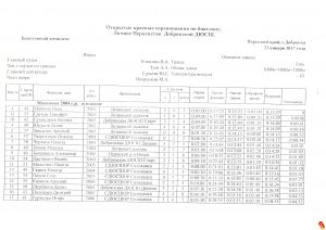 Протоколы открытых краевых соревнований по биатлону
