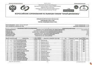 """Протокол соревнований """"Юный Динамовец"""""""
