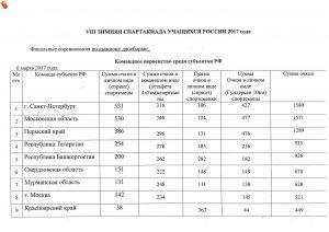 VIII Зимней спартакиады учащихся России по лыжному двоеборью